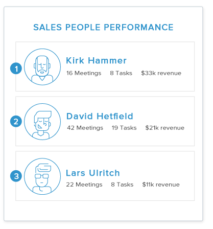 Sales Management - Analyze your team's performance