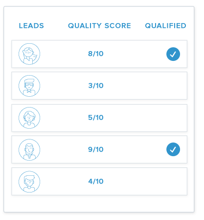 Use quality score to filter junk leads