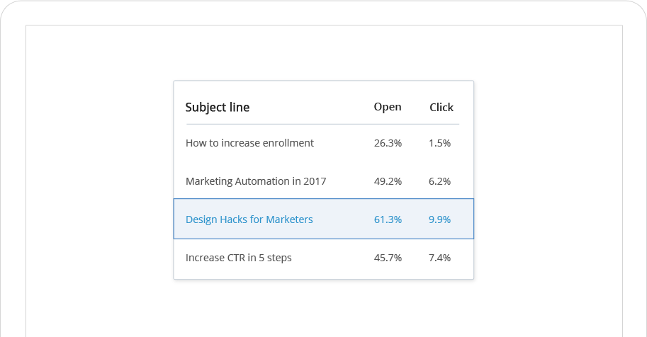 Advanced email analytics