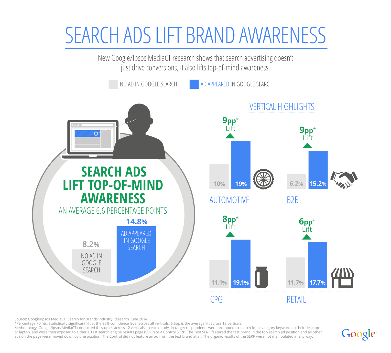 Benefits of Google Adwords - brand awareness