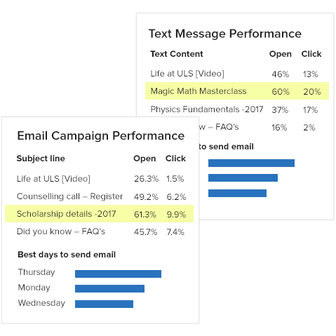 Email and Text Analysis