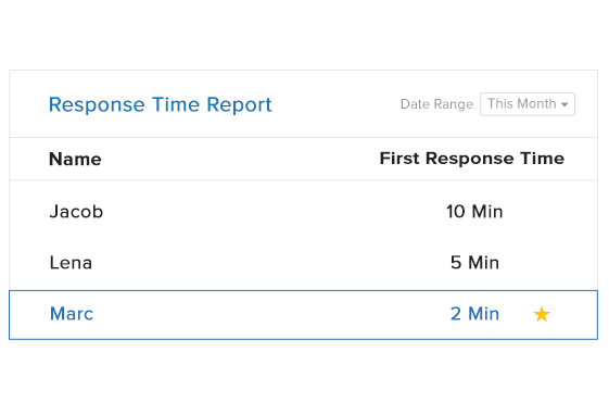 response time report