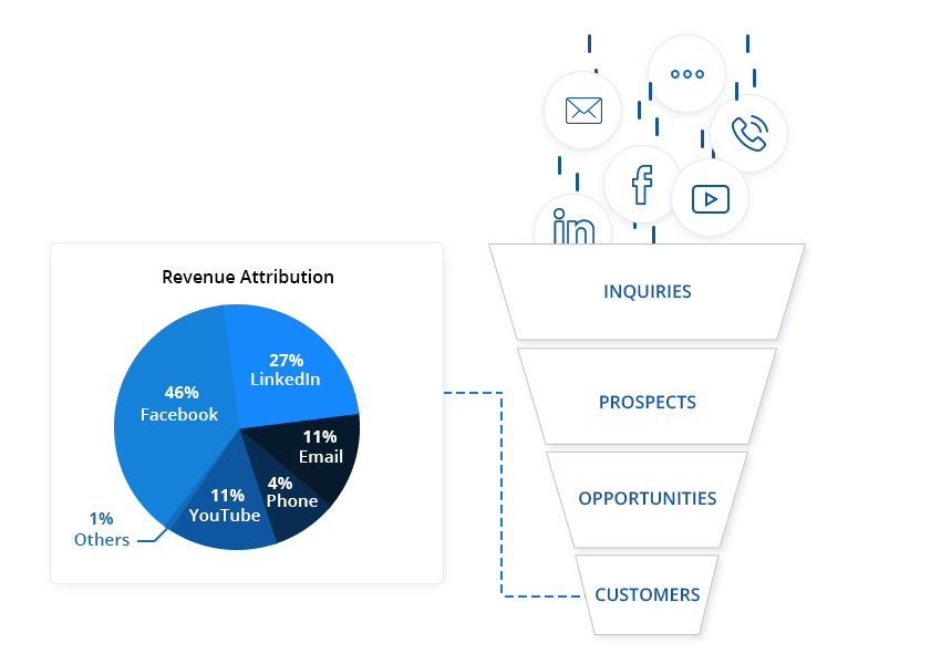 What is sales tracker - sales funnel