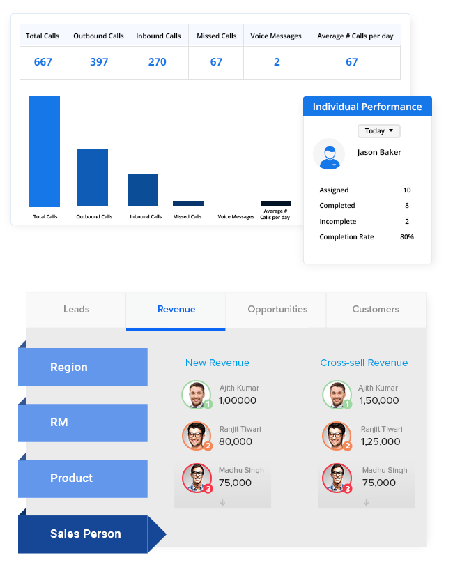 Sales tracker - sales performance