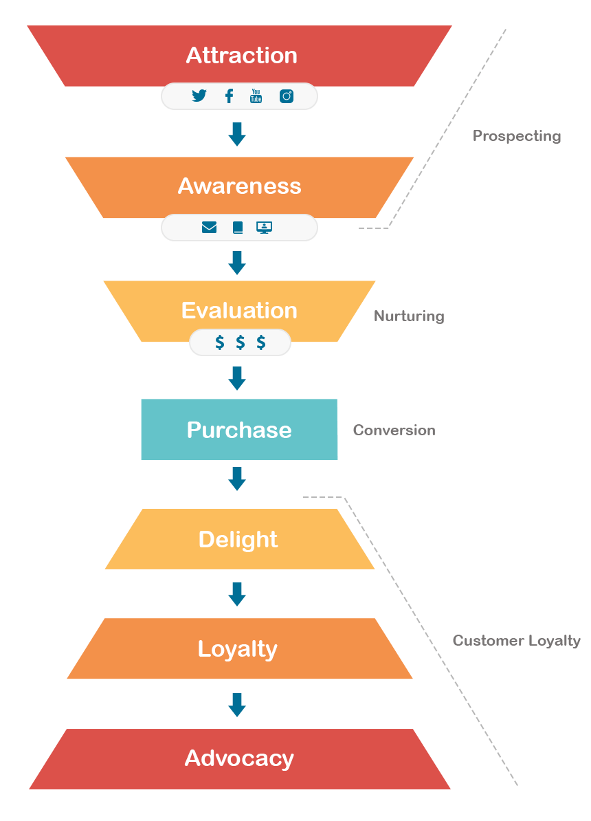marketing funnel - infographic