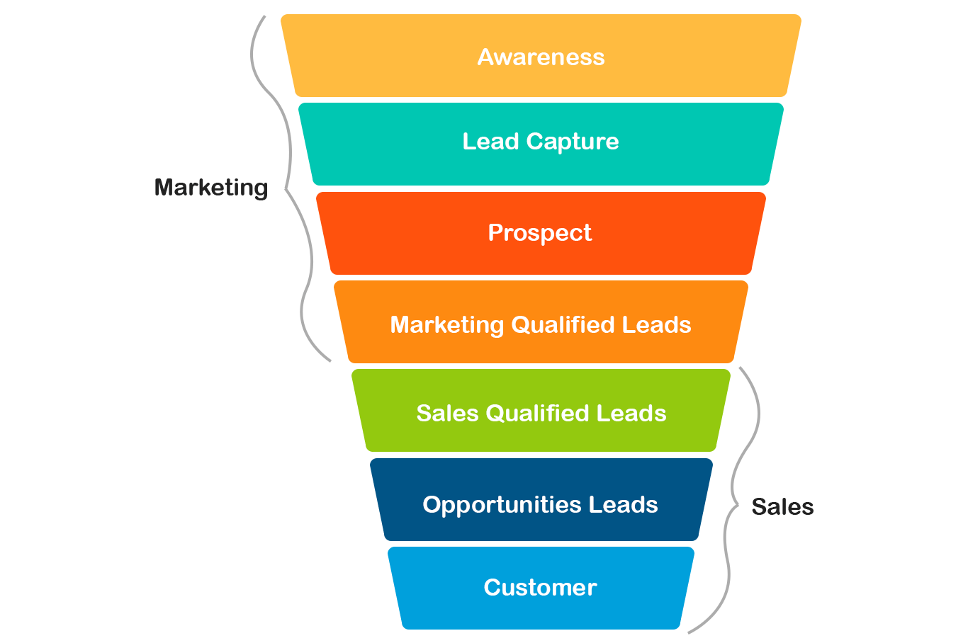 lead funnel - infographic