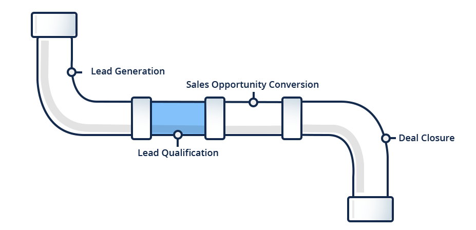 stages-of-sales-pipeline-lead-qualification