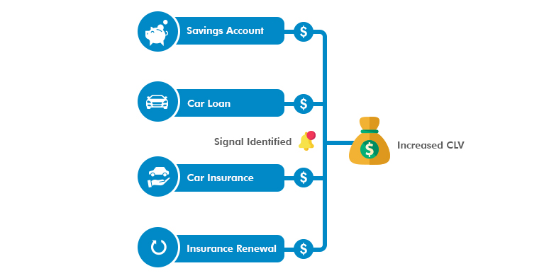 Advantages of bancassurance - increased CLV