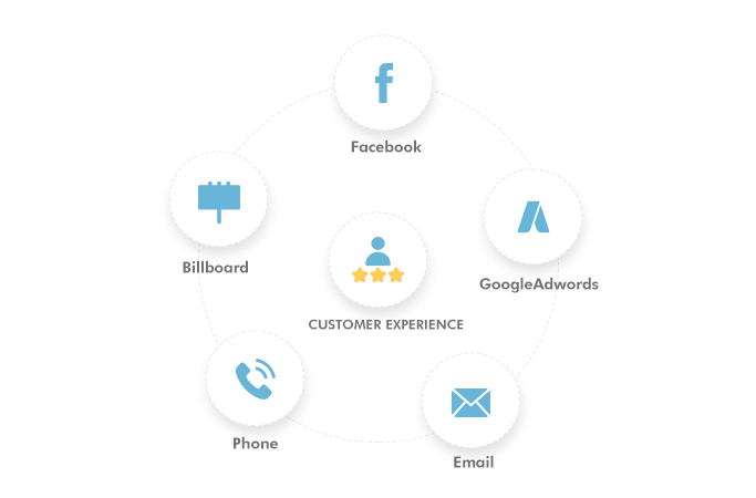 Life insurance marketing - omnichannel presence
