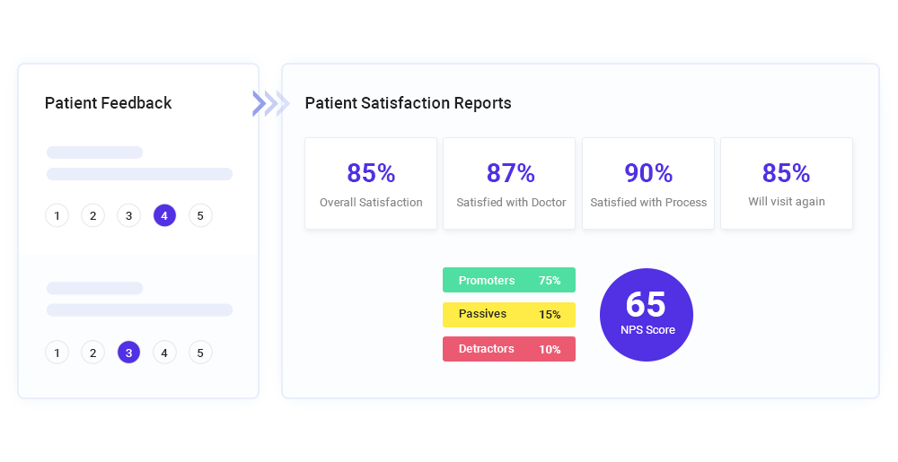 Patient Satisfaction Reports