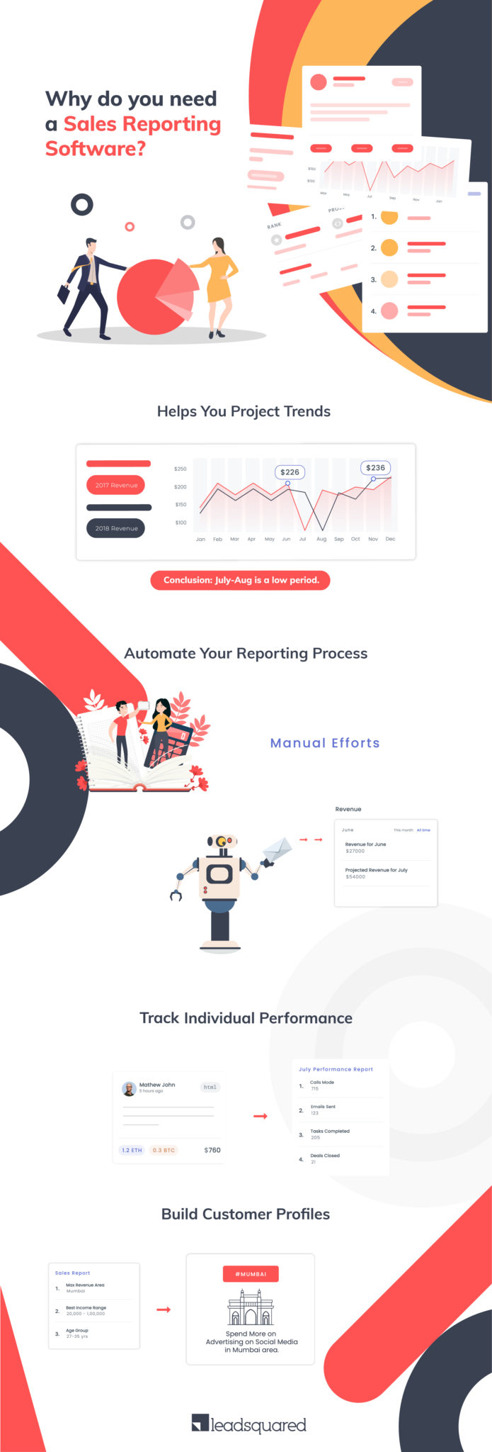 Sales Reporting Software - infographic