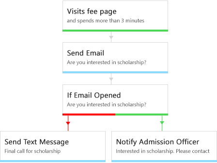 email tracking software - automation