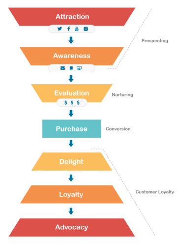 Sales funnel examples - funnel