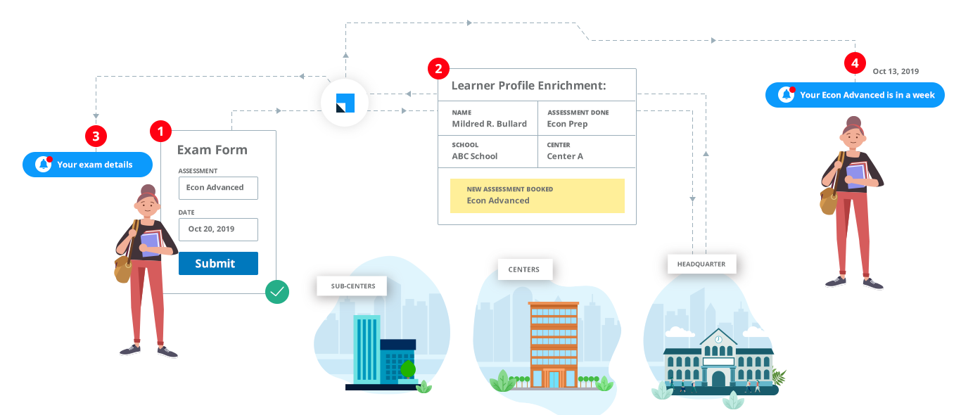 Student journey tracking - student recruitment CRM for multi-center training institutes